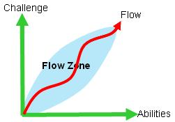 Diagram of Flow in Games, Jenova Chen